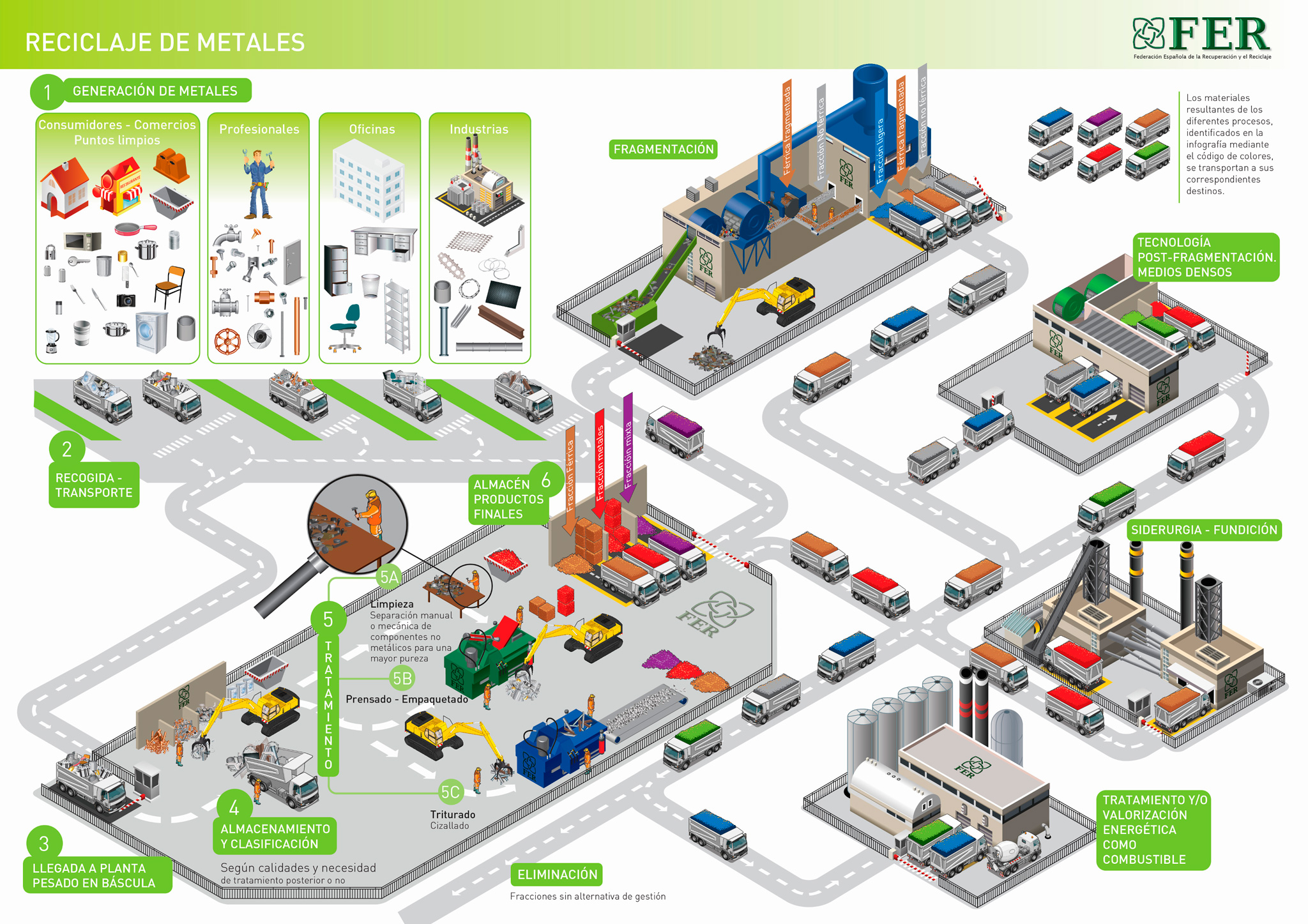 Infografía reciclaje de metales